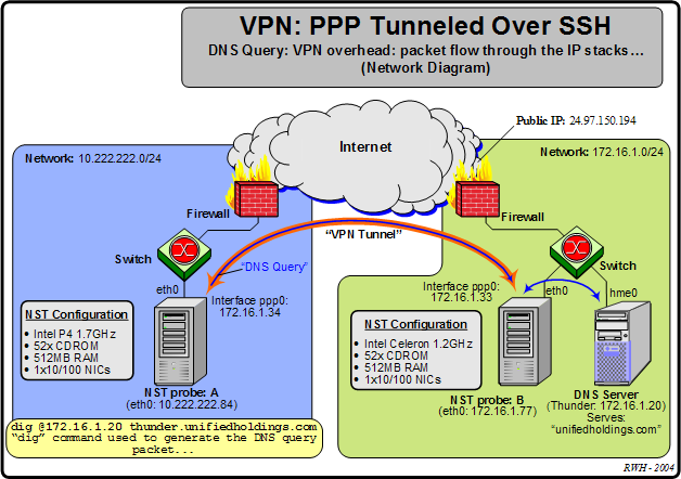Vpn ppp tunneled over ssh overhead discussion vpn ppp tunneled over ssh packet flow through the ip stacks network diagram ccuart Image collections