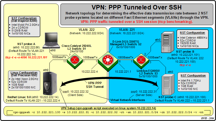 VPN: PPP Tunneled Over SSH Effective Throughput Rate Discussion